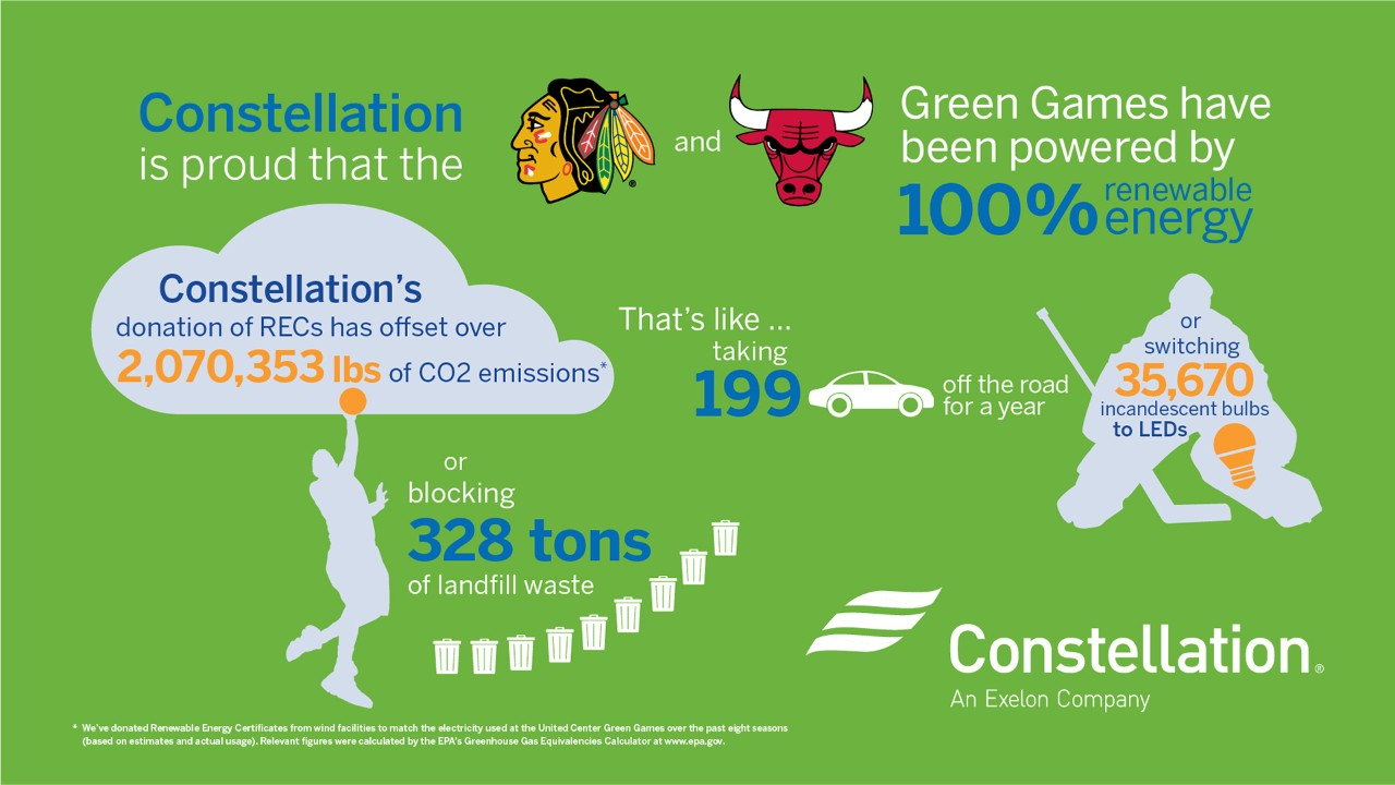 Constellation is the official energy provider of the Chicago United Center, hosting Go Green Games each year.