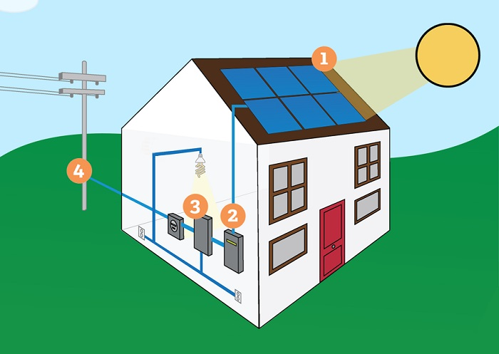 Solar Energy Services for Residential Customers | Constellation