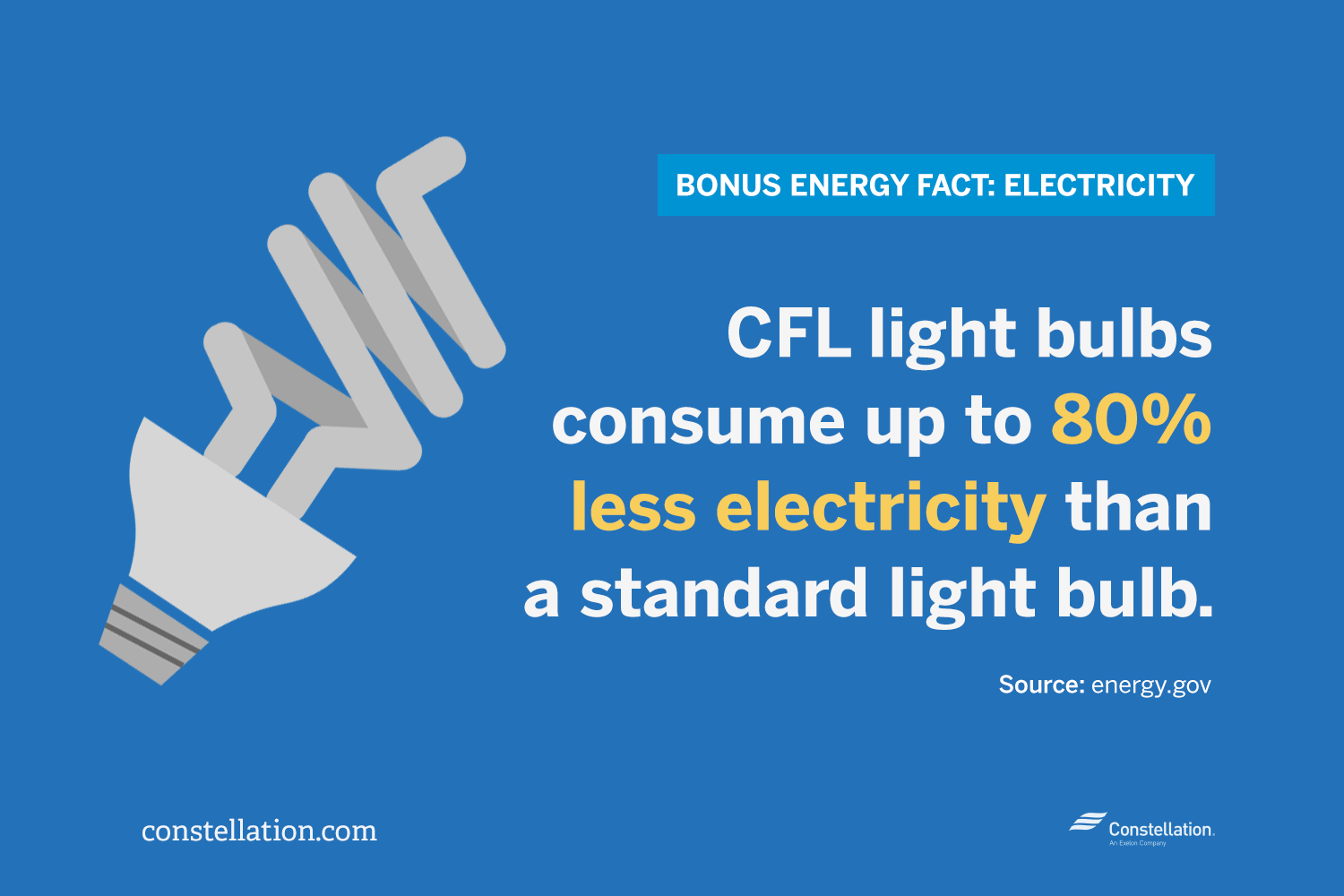 CFL bulbs consume 80% less electricity than standard bulbs