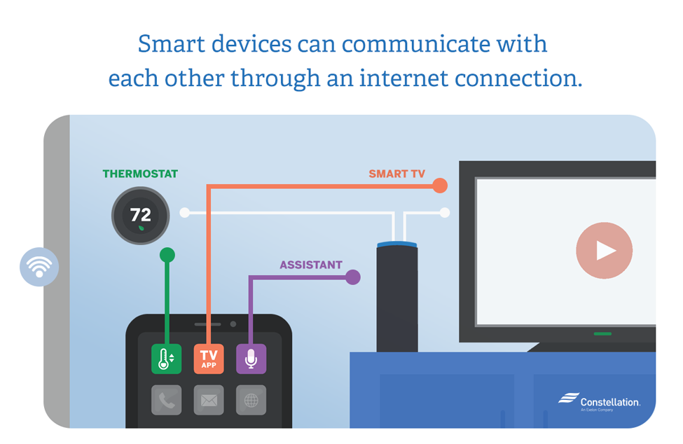 In a connected home, smart devices can communicate with each other through an internet connection