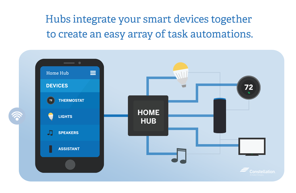 Hubs integrate home automated technology together to create an easy array of tasks automation