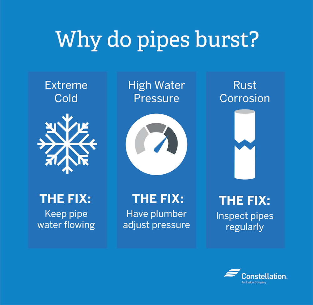 Why Do Pipes Burst? Excessive Cold, Water Pressure, and Pipe Corrosion.