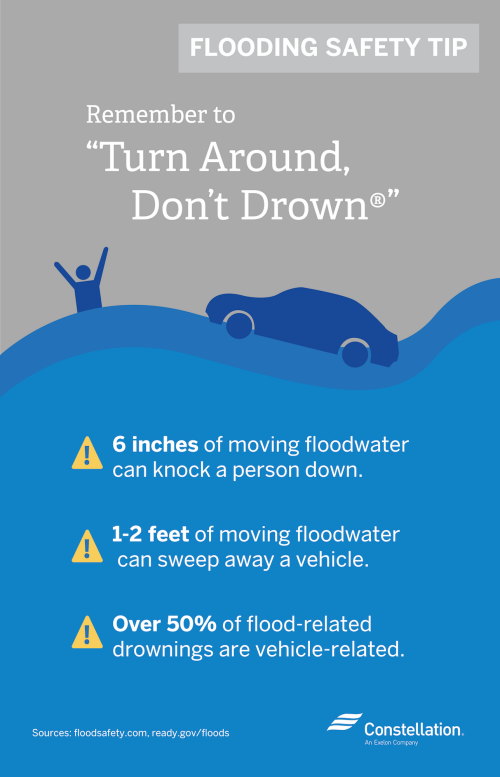 "If you find yourself in floodwaters, ""Turn Around Don't Drown"""