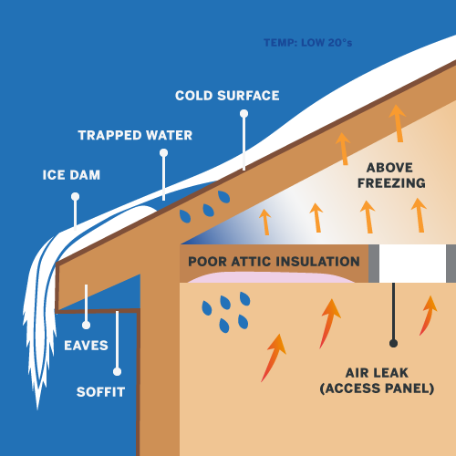 Illustration that shows ice damming, which can occur after a winter storm and can cause damage to your roof or gutters.