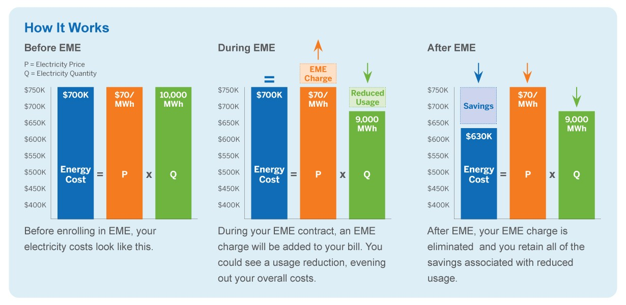 Chart explaining how EME works