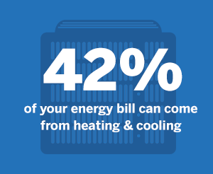 42 percent of your bill can come from heating and cooling