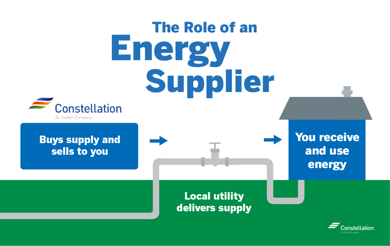 Role of an energy supplier in Wyoming