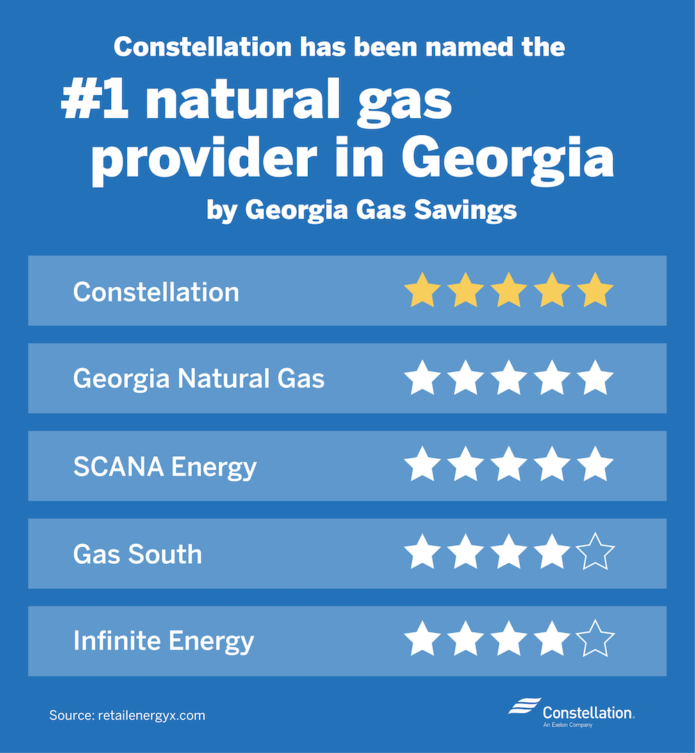 Georgia Gas Savings names Constellation number 1 gas provider in Georgia