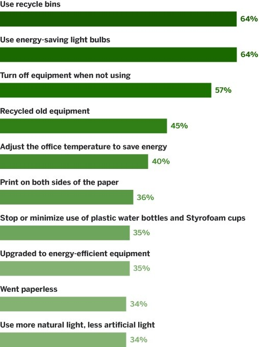 Most small business owners use recycling bins and energy-saving light bulbs