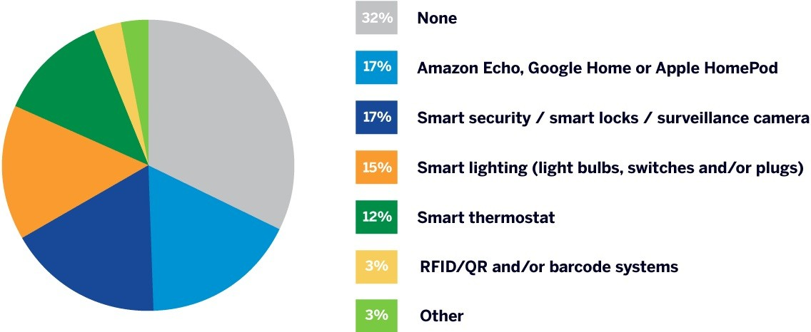 Most common smart technology used by small business owners is smart lighting