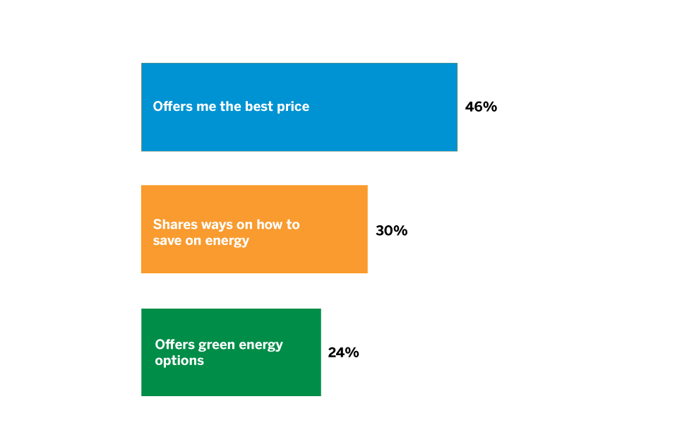 Top 3 reasons for choosing an energy provider include better prices and energy-saving tips
