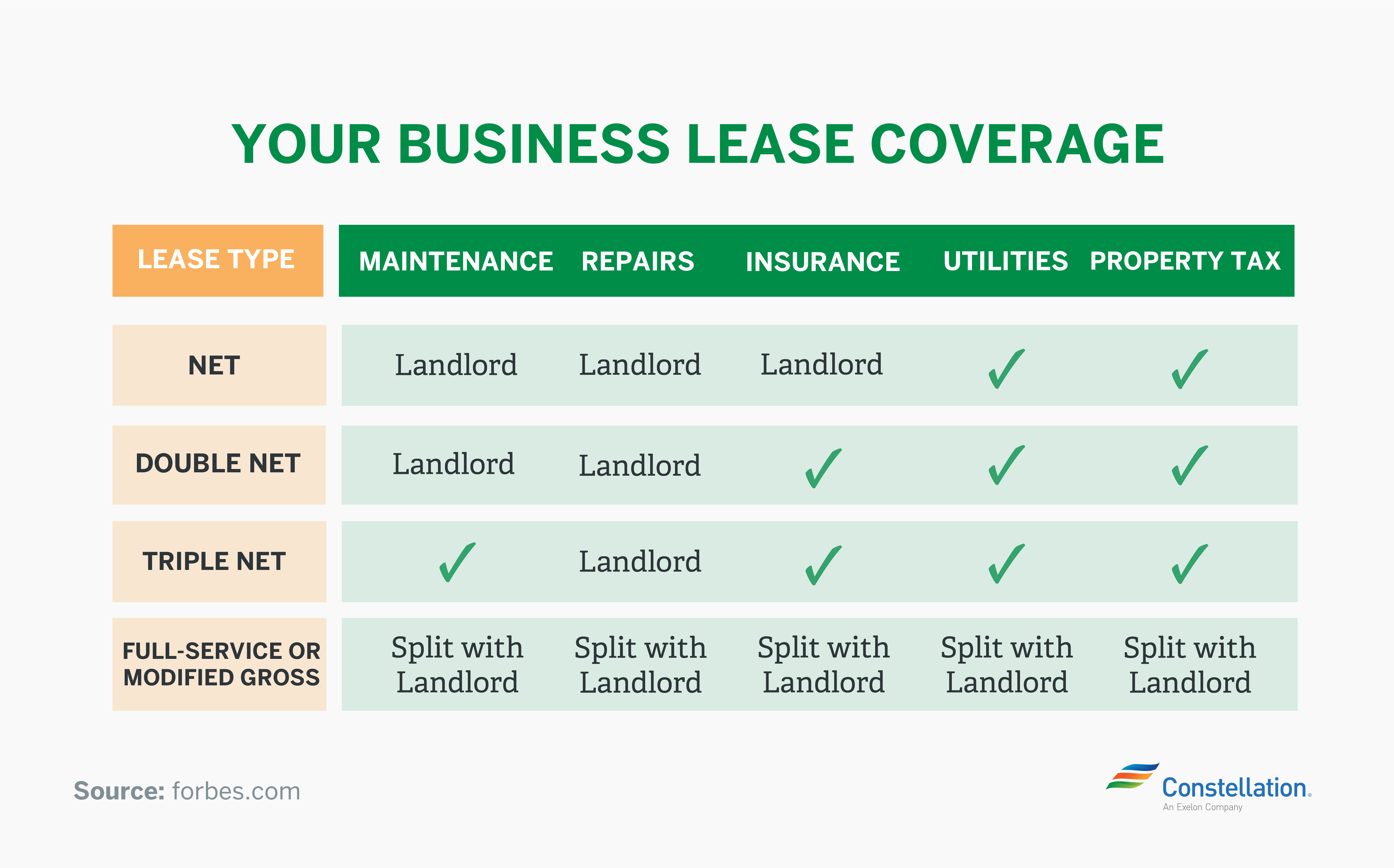 business lease coverage chart and costs