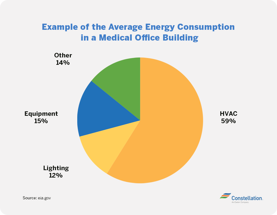 average healthcare facility energy consumption