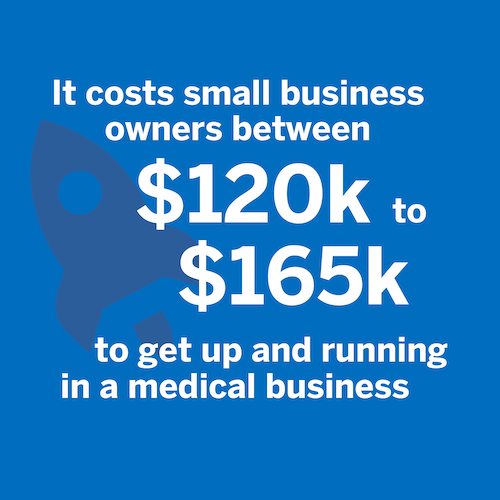 It costs small business owners between 120 to 165 thousand dollars to start a medical business