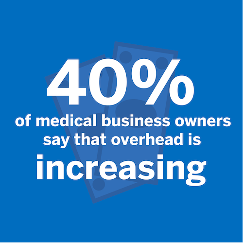 40% of medical business owners say that overhead is increasing