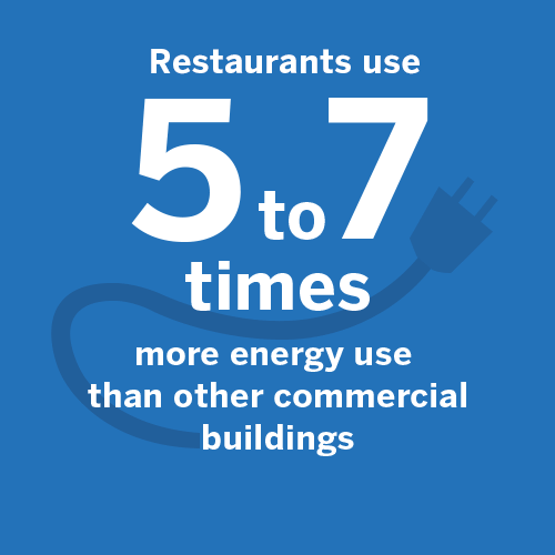 Restaurant energy consumption averages 5 to 7 times greater than that of other commercial buildings
