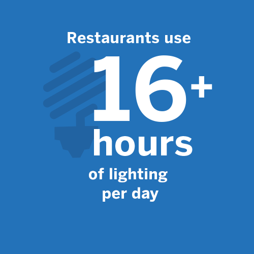Most restaurants us 16+ hours of lighting per day