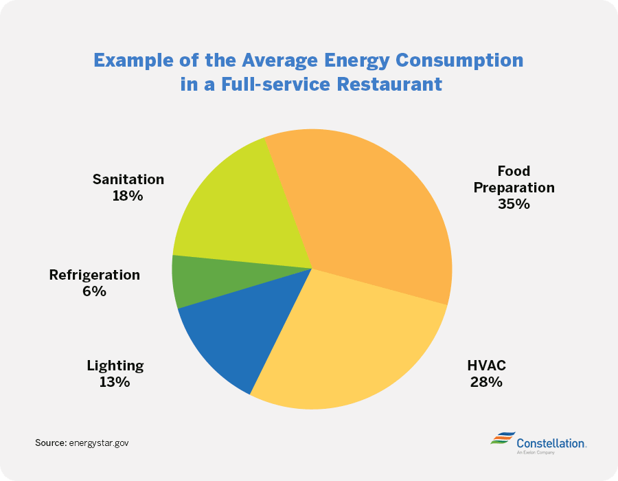 average restaurant energy consumption